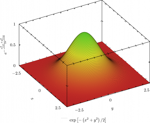 2-d Gaussian as Radial Basis Function