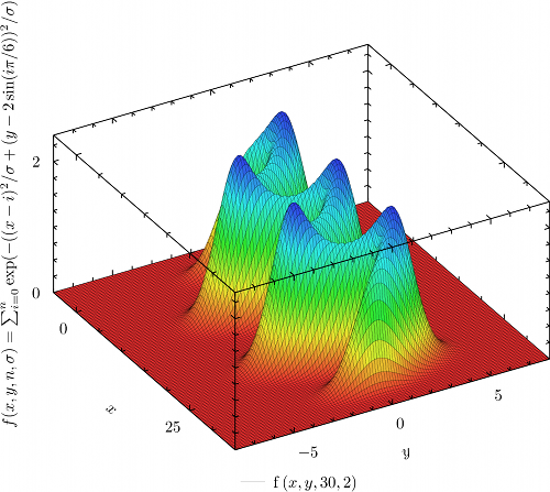 Sinusoid composed of radial basis functions
